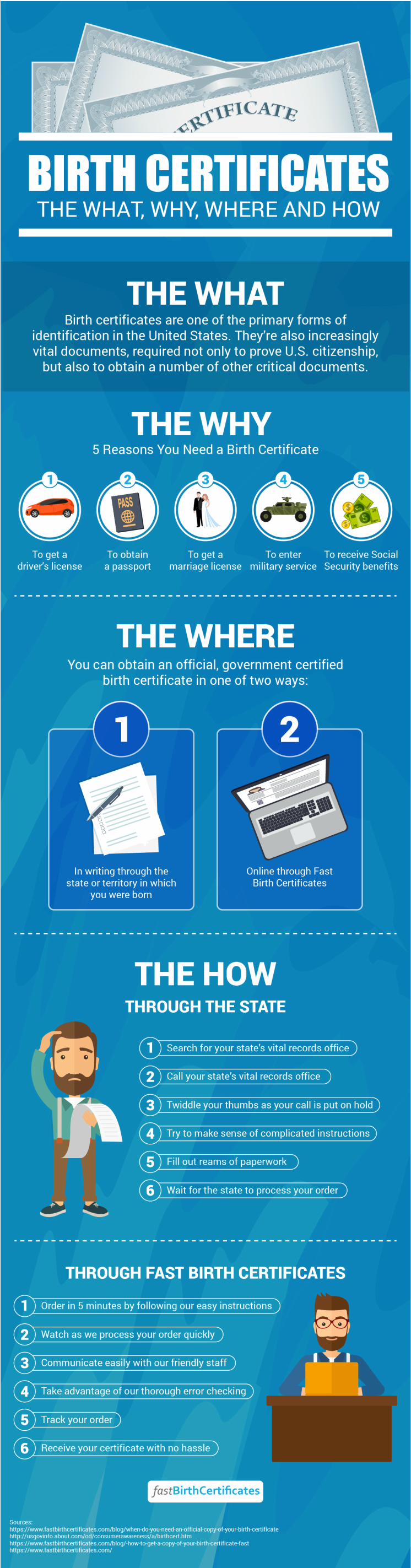 The What Why Where And How Of Birth Certificates