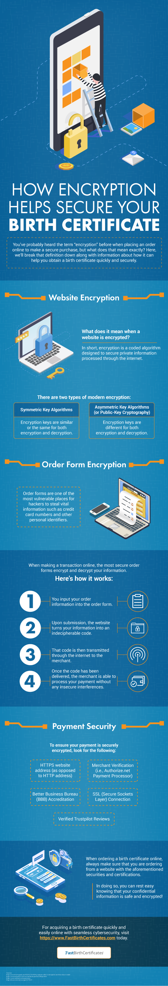 How Encryption Helps Secure Your Birth Certificate (Infographic)